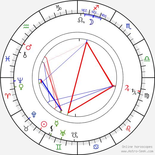 Артур Шницлер Arthur Schnitzler день рождения гороскоп, Arthur Schnitzler Натальная карта онлайн