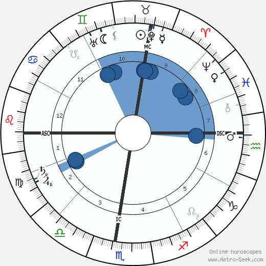 Marcel Prevost wikipedia, horoscope, astrology, instagram