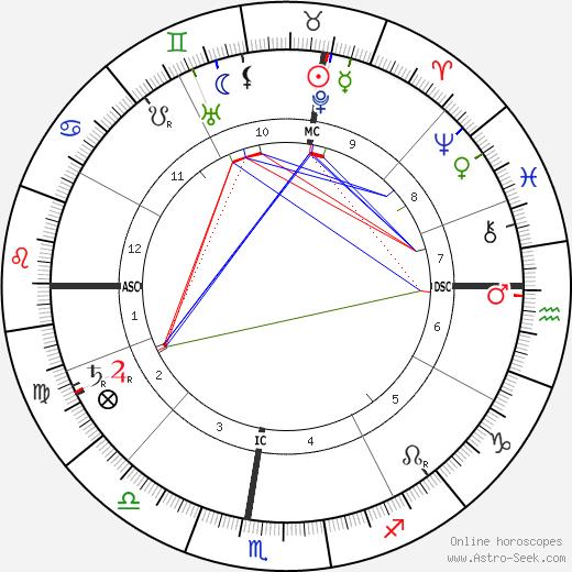 Эжен Марсель Прево Marcel Prevost день рождения гороскоп, Marcel Prevost Натальная карта онлайн