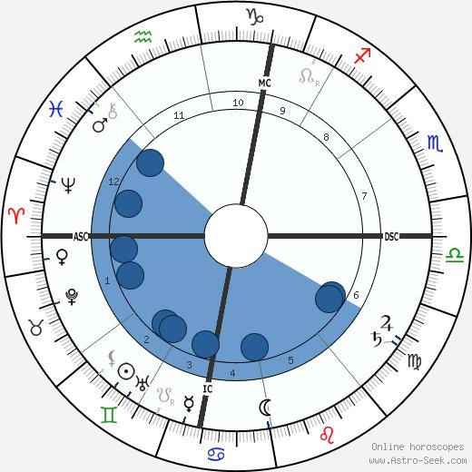 Emile Male wikipedia, horoscope, astrology, instagram