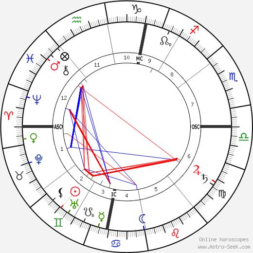 Эмиль Маль Emile Male день рождения гороскоп, Emile Male Натальная карта онлайн
