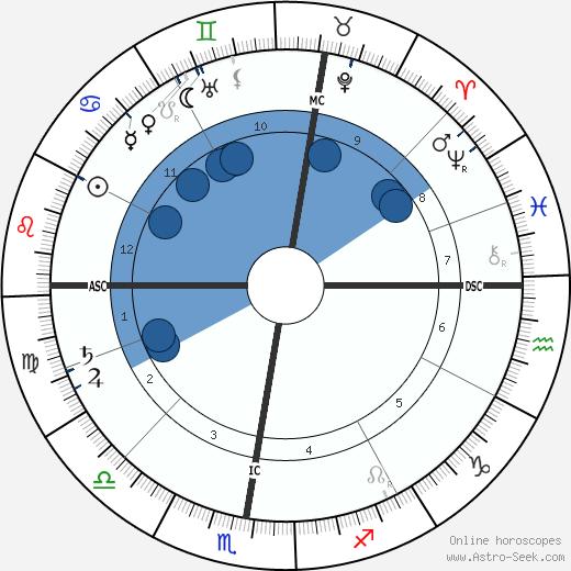 Charles-Lucien Leandre wikipedia, horoscope, astrology, instagram