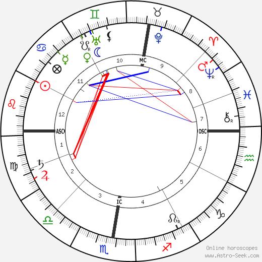 Charles-Lucien Leandre tema natale, oroscopo, Charles-Lucien Leandre oroscopi gratuiti, astrologia