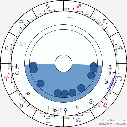 Maurice Mooris Maeterlinck wikipedia, horoscope, astrology, instagram