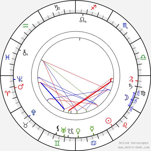 Maurice Mooris Maeterlinck astro natal birth chart, Maurice Mooris Maeterlinck horoscope, astrology