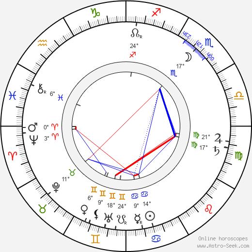 Teodor Roland birth chart, biography, wikipedia 2020, 2021