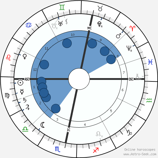 Andrew Fisher wikipedia, horoscope, astrology, instagram