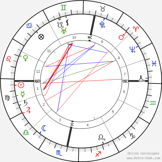 Andrew Fisher birth chart, Andrew Fisher astro natal horoscope, astrology