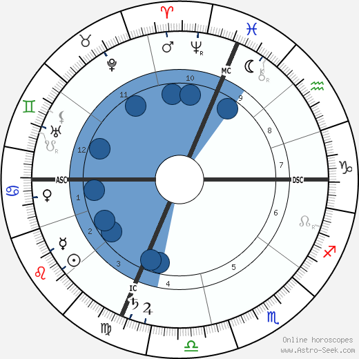 Carrie Jacobs Bond horoscope, astrology, sign, zodiac, date of birth, instagram