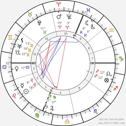 Carrie Jacobs Bond birth chart, biography, wikipedia 2019, 2020