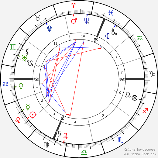 Carrie Jacobs Bond birth chart, Carrie Jacobs Bond astro natal horoscope, astrology