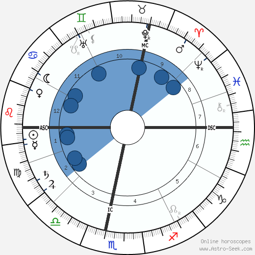 Claude Debussy horoscope, astrology, sign, zodiac, date of birth, instagram