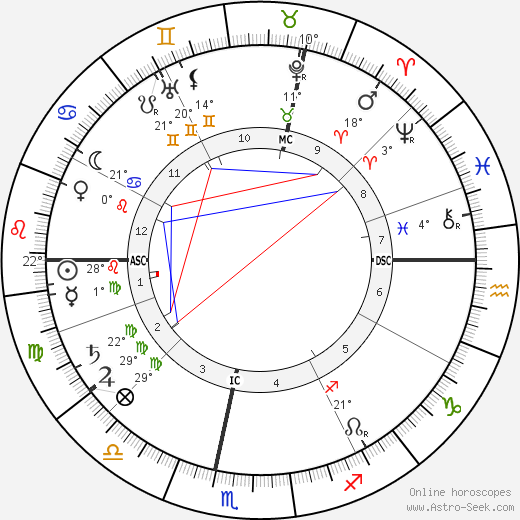 Claude Debussy birth chart, biography, wikipedia 2018, 2019