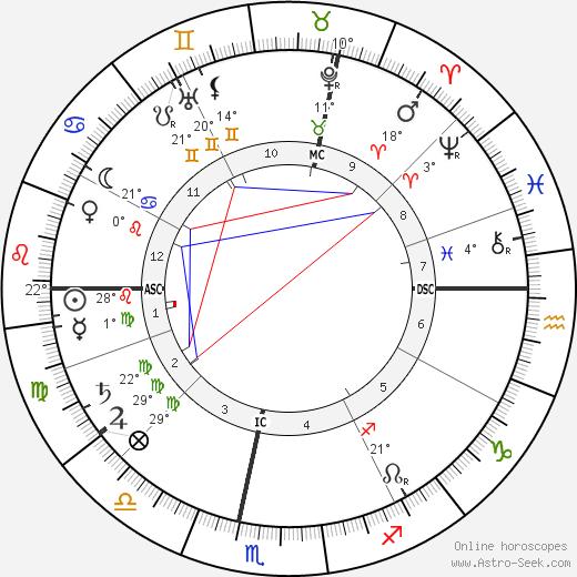 Claude Debussy birth chart, biography, wikipedia 2019, 2020