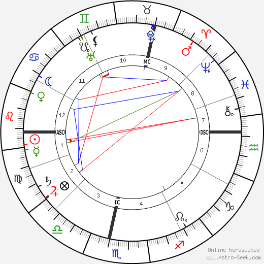 Claude Debussy astro natal birth chart, Claude Debussy horoscope, astrology