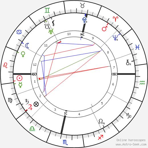 Claude Debussy tema natale, oroscopo, Claude Debussy oroscopi gratuiti, astrologia