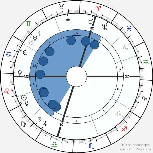 Emilio Salgari wikipedia, horoscope, astrology, instagram