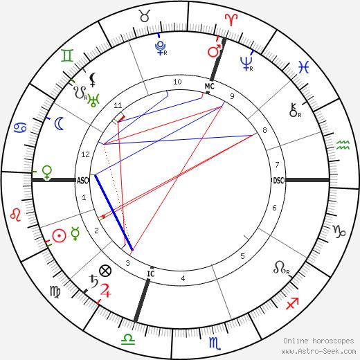 Эмилио Сальгари Emilio Salgari день рождения гороскоп, Emilio Salgari Натальная карта онлайн