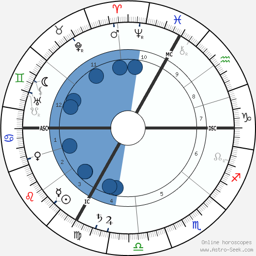 Maurice Barrés wikipedia, horoscope, astrology, instagram