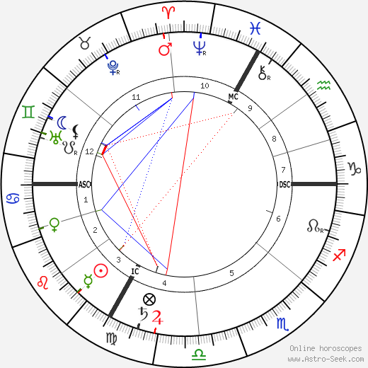 Maurice Barrés birth chart, Maurice Barrés astro natal horoscope, astrology