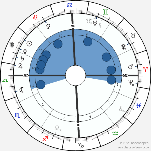 Maurice Maeterlinck wikipedia, horoscope, astrology, instagram