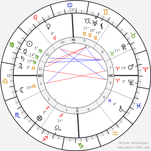 Maurice Maeterlinck birth chart, biography, wikipedia 2018, 2019