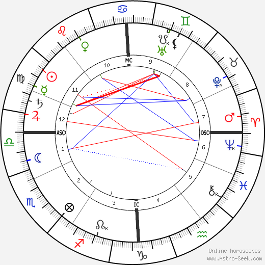 Maurice Maeterlinck astro natal birth chart, Maurice Maeterlinck horoscope, astrology