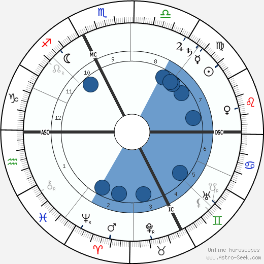 Adolphe Francois Appia horoscope, astrology, sign, zodiac, date of birth, instagram