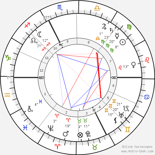 Adolphe Francois Appia birth chart, biography, wikipedia 2020, 2021