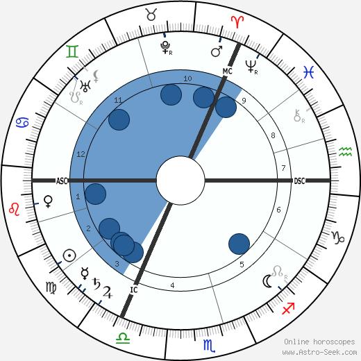 Alphons Diepenbrock wikipedia, horoscope, astrology, instagram