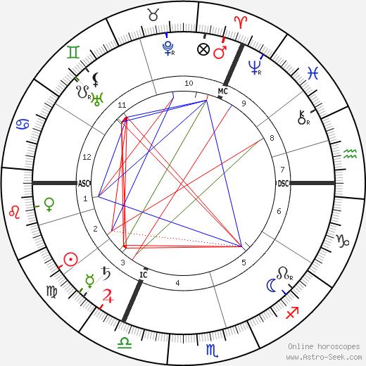 Alphons Diepenbrock tema natale, oroscopo, Alphons Diepenbrock oroscopi gratuiti, astrologia