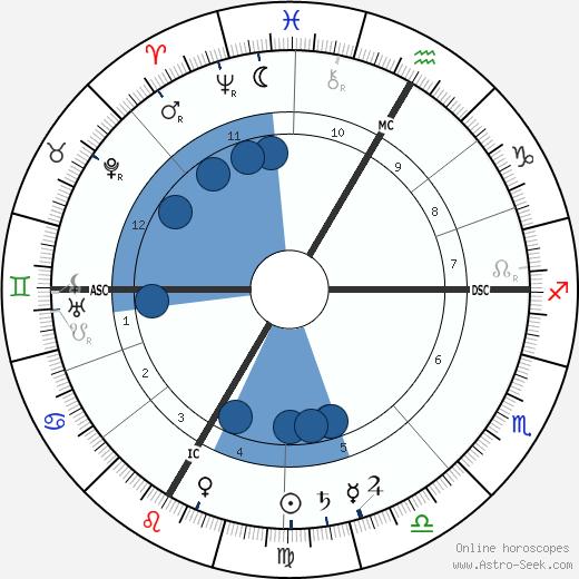Émile Fourquet wikipedia, horoscope, astrology, instagram