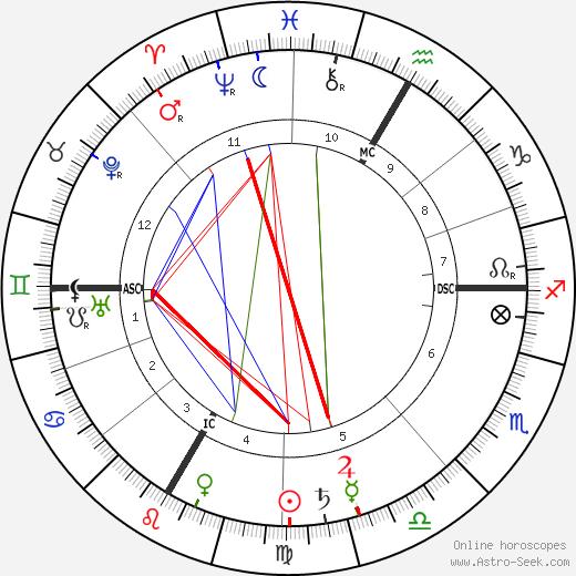 Émile Fourquet день рождения гороскоп, Émile Fourquet Натальная карта онлайн