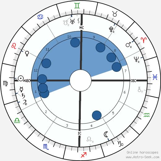 Florence Maybrick wikipedia, horoscope, astrology, instagram