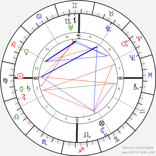 Florence Maybrick tema natale, oroscopo, Florence Maybrick oroscopi gratuiti, astrologia
