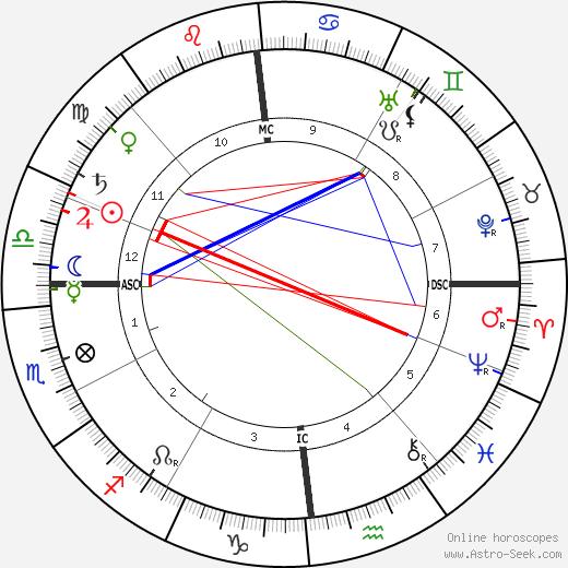 Leon Boellmann astro natal birth chart, Leon Boellmann horoscope, astrology