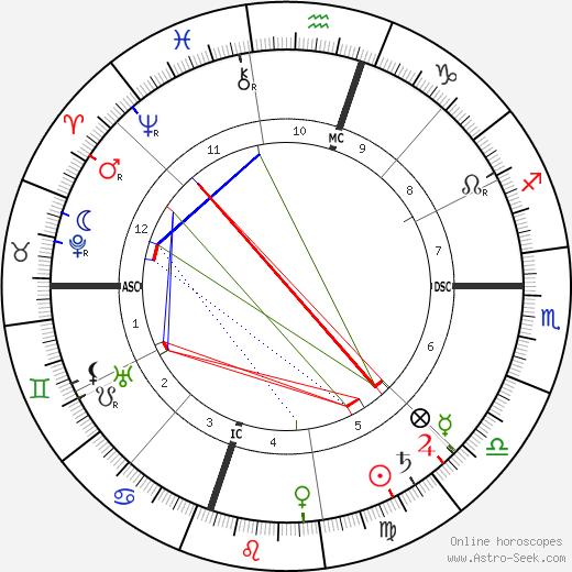 O. Henry tema natale, oroscopo, O. Henry oroscopi gratuiti, astrologia