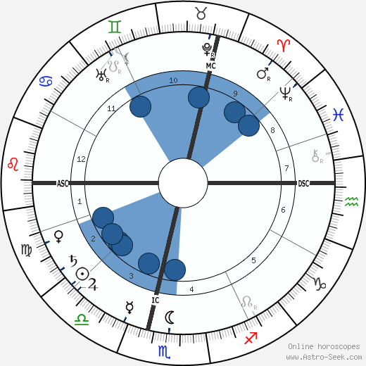 Rene Ghil wikipedia, horoscope, astrology, instagram