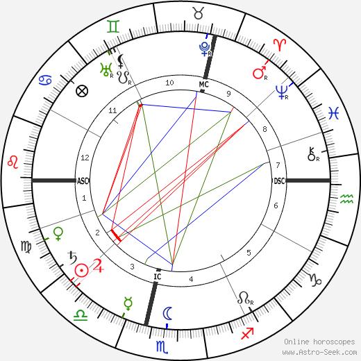 Рене Гиль Rene Ghil день рождения гороскоп, Rene Ghil Натальная карта онлайн