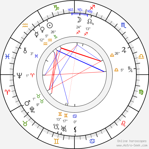 Constantin Stanislavski birth chart, biography, wikipedia 2019, 2020