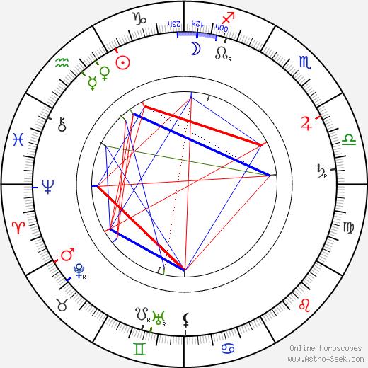 Constantin Stanislavski astro natal birth chart, Constantin Stanislavski horoscope, astrology