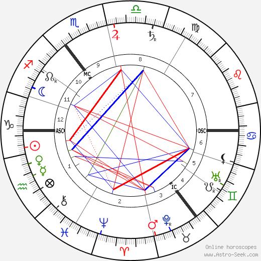 David Lloyd George birth chart, David Lloyd George astro natal horoscope, astrology
