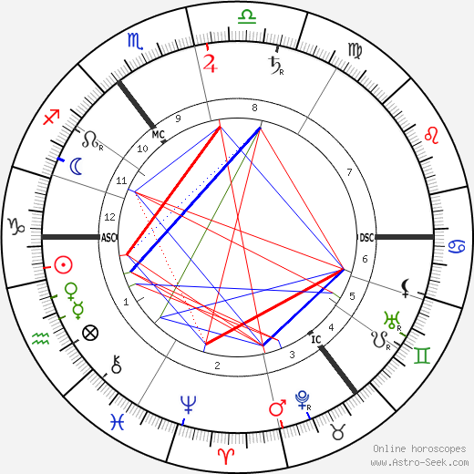 David Lloyd George tema natale, oroscopo, David Lloyd George oroscopi gratuiti, astrologia