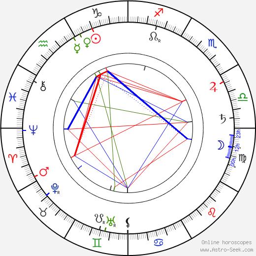 Félix Wielemans tema natale, oroscopo, Félix Wielemans oroscopi gratuiti, astrologia