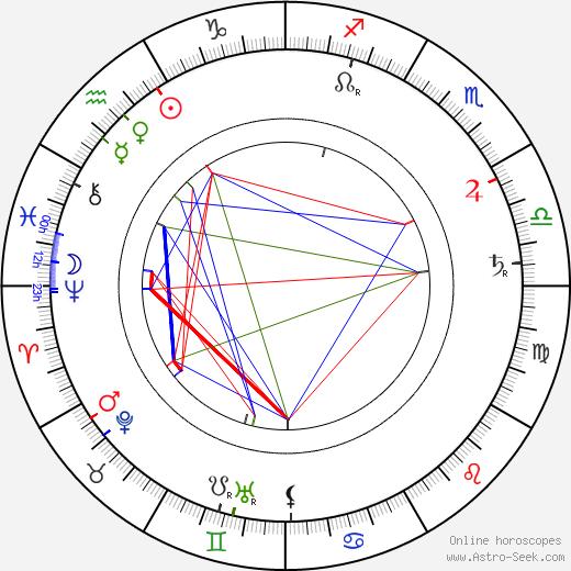 Jiří Stanislav Guth-Jarkovský tema natale, oroscopo, Jiří Stanislav Guth-Jarkovský oroscopi gratuiti, astrologia