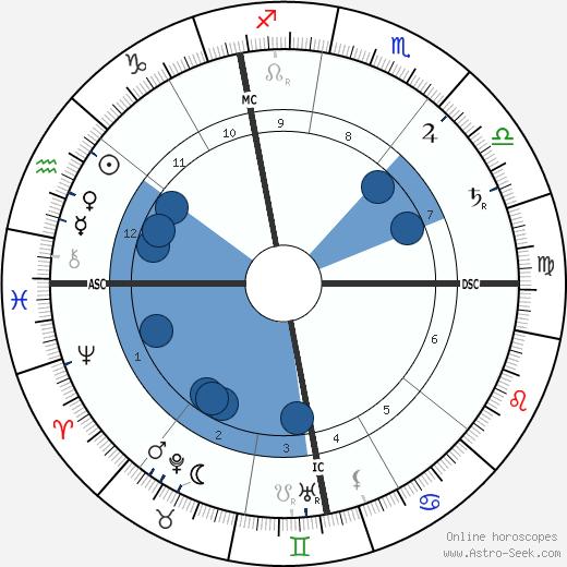 Léon Frapié wikipedia, horoscope, astrology, instagram
