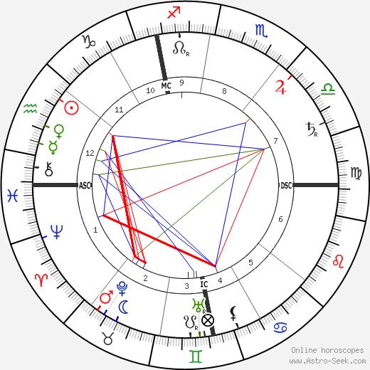 Léon Frapié astro natal birth chart, Léon Frapié horoscope, astrology