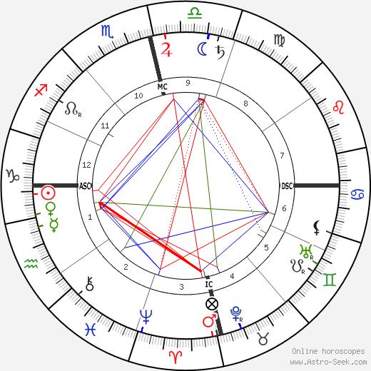 Swami Vivekananda astro natal birth chart, Swami Vivekananda horoscope, astrology