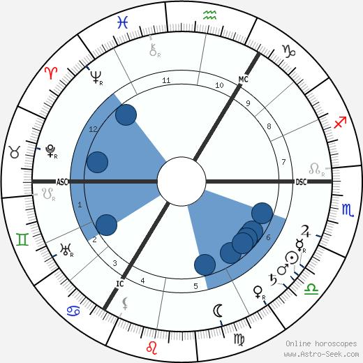 Edward William Bok wikipedia, horoscope, astrology, instagram