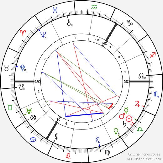 Edward William Bok astro natal birth chart, Edward William Bok horoscope, astrology